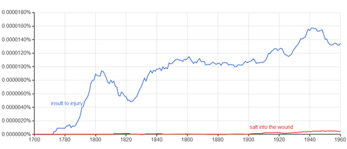 Ngram showing incidence start of 'insult to injury' and 'salt into the wound'